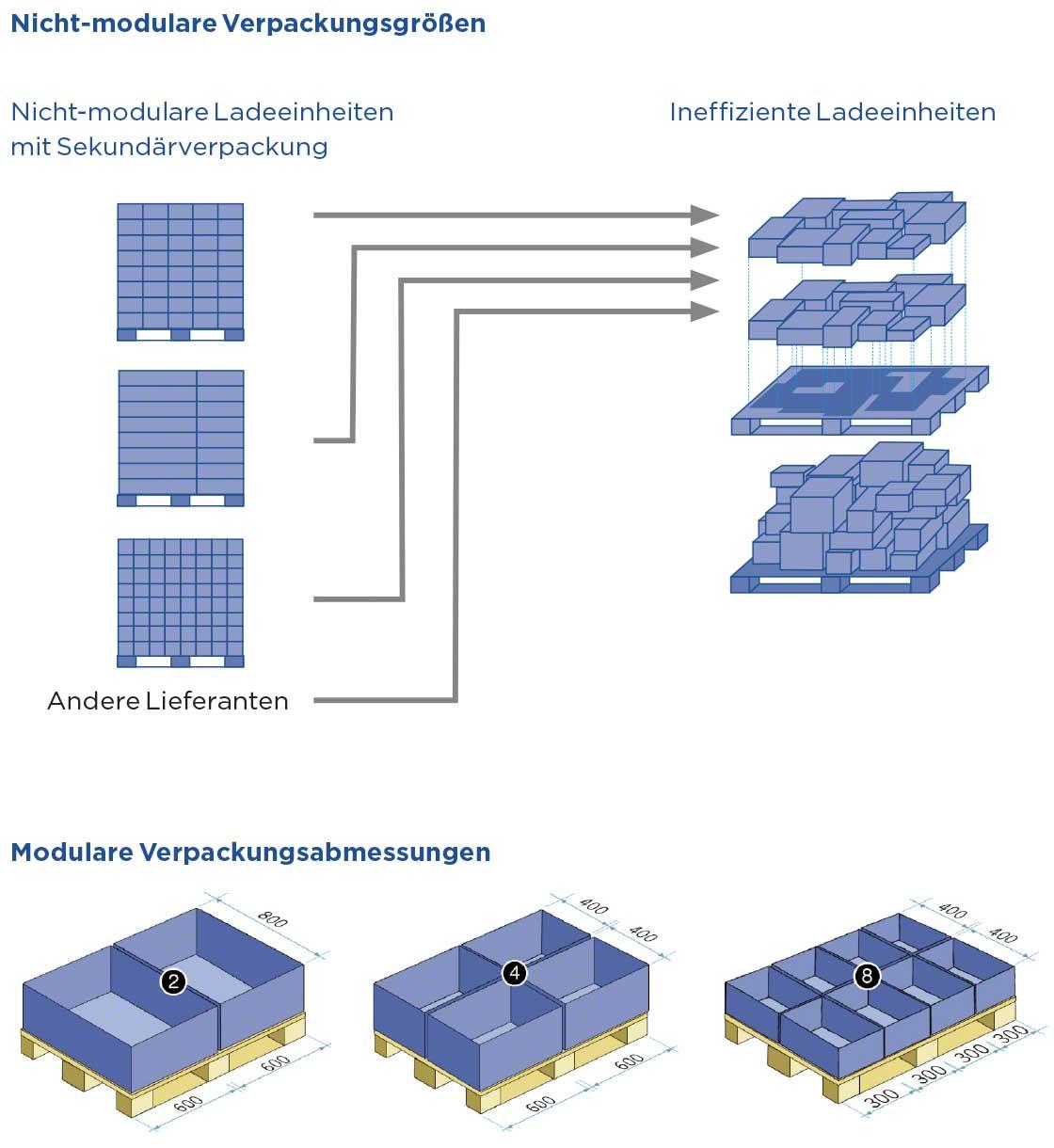 Beispiele für effiziente und ineffiziente Ladeeinheiten.