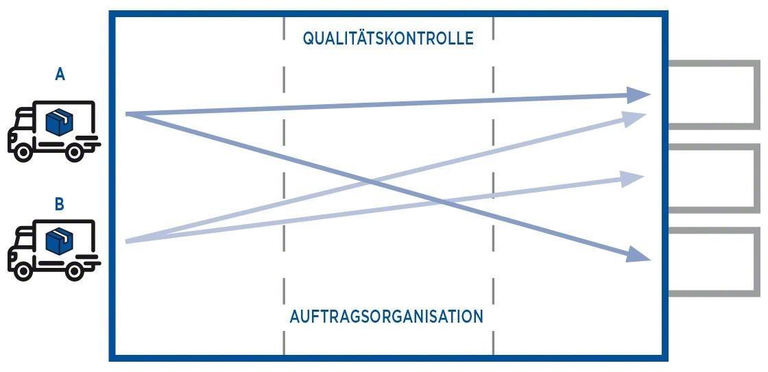 Zweistufiges Cross-Docking bedeutet, neue Ladeeinheiten vorzubereiten, die den Anforderungen des Endkunden entsprechen