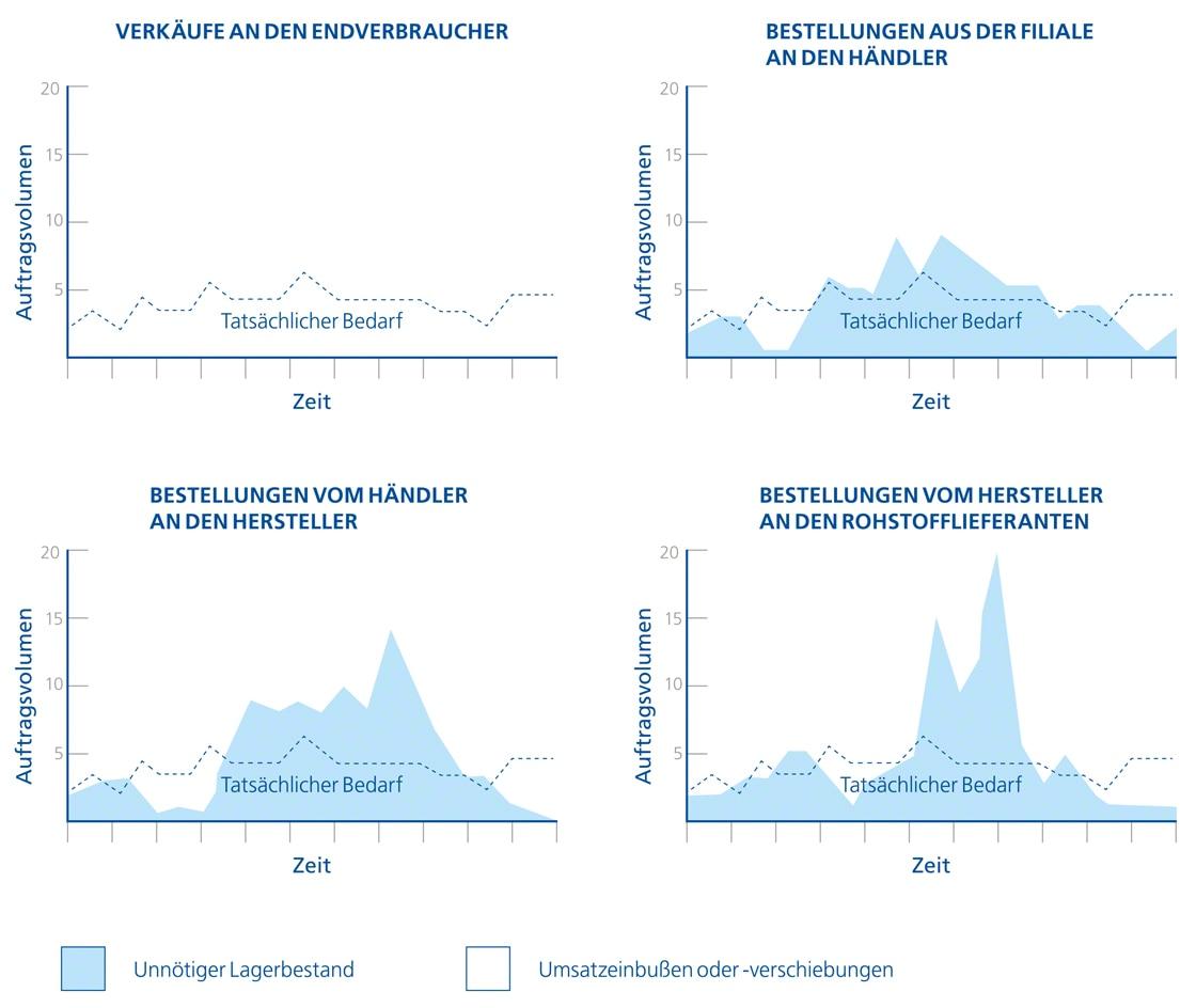 Das Diagramm zeigt die Verzerrung zwischen tatsächlicher und wahrgenommener Nachfrage als Folge des Bullwhip-Effekts in der Logistik