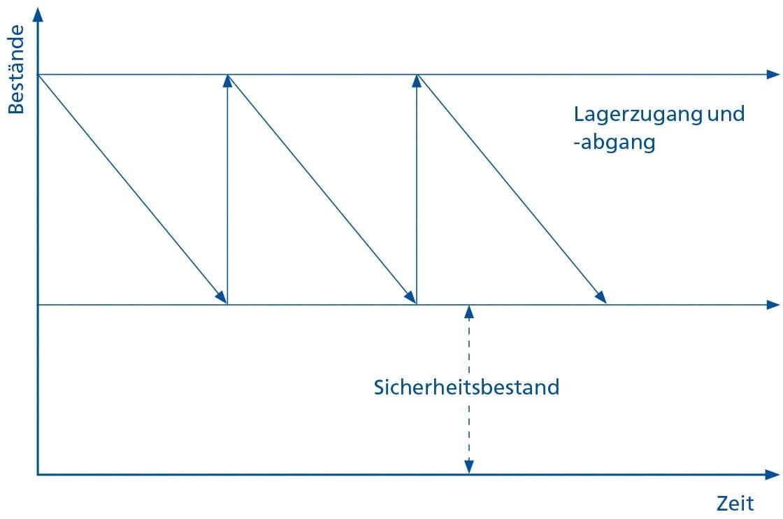 Das Diagramm zeigt vereinfacht die verschiedenen Formen von Lagerbeständen
