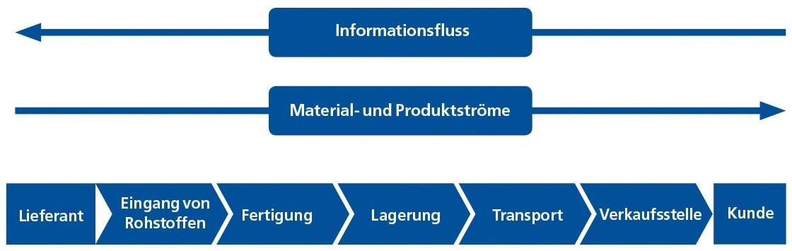 Das Diagramm zeigt die verschiedenen Stufen der Lieferkette (Supply Chain).