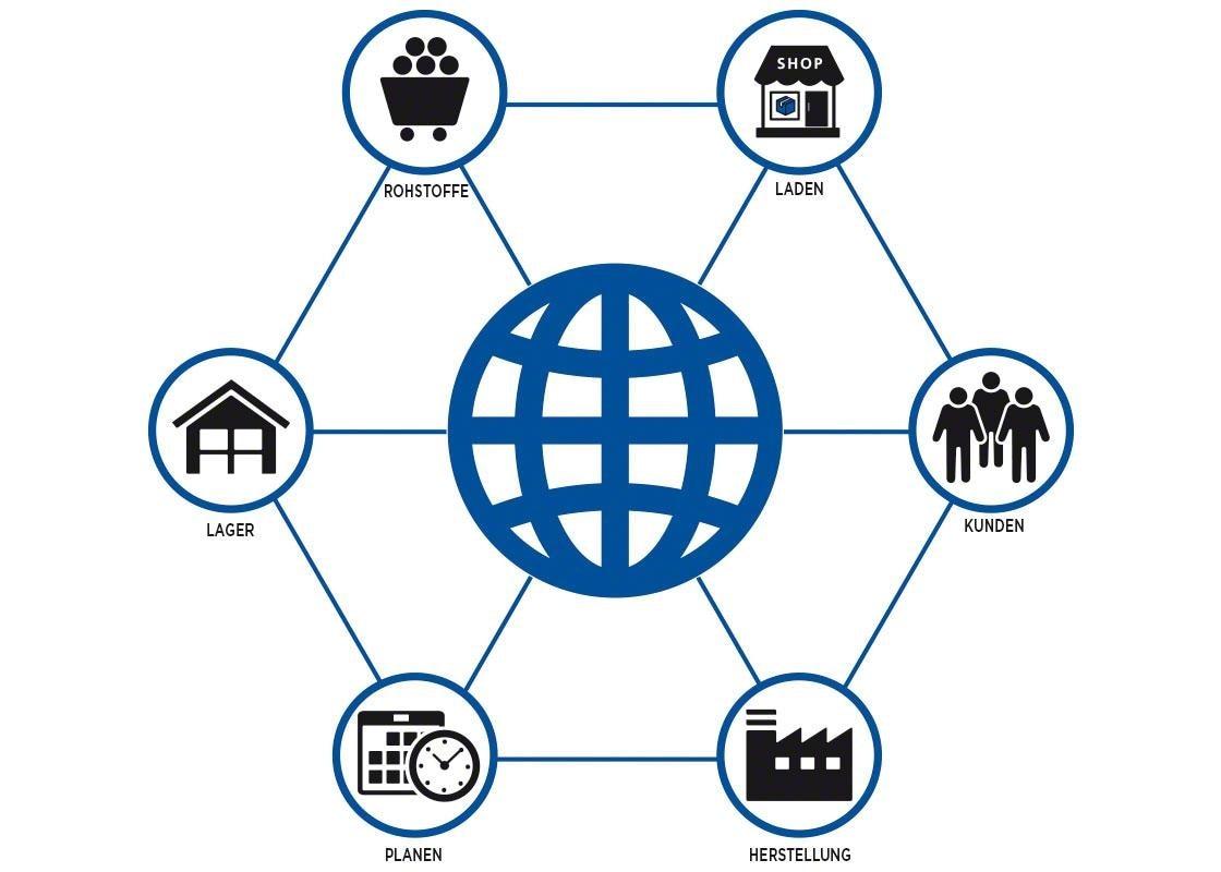 Die Integration aller Beteiligten in der Lieferkette ist für ein erfolgreiches Cross Docking unerlässlich.