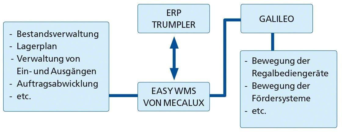 Intelligente Logistik: das Diagramm zeigt die Integration von Easy WMS in das ERP von Trumpler