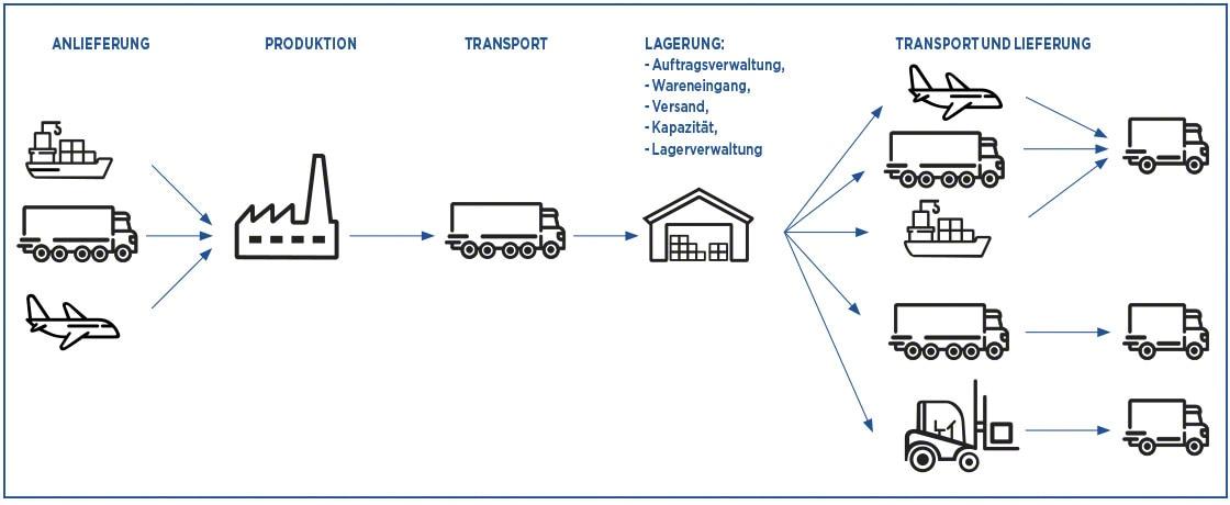 Die Lieferkette besteht aus einer Vielzahl von Prozessen, die mittels Logistikkennzahlen gemessen werden können