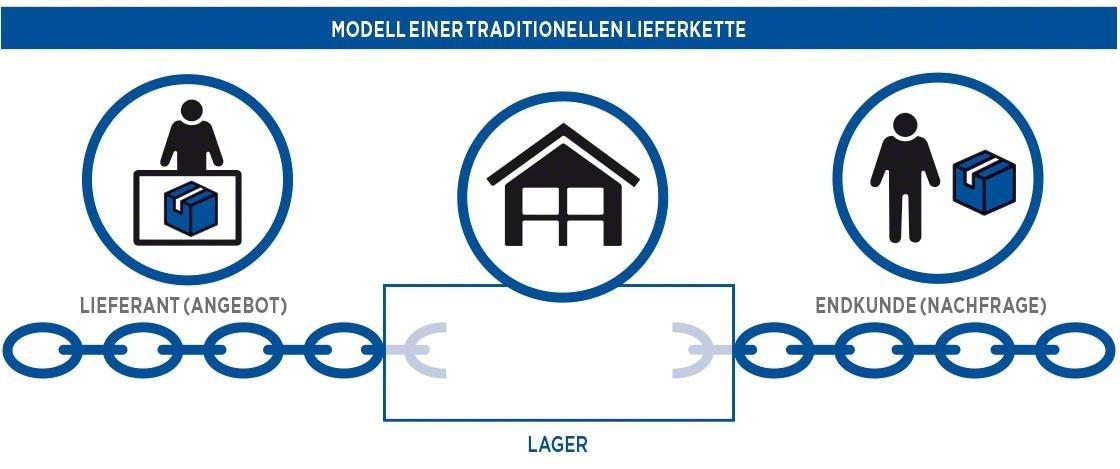 Modell einer traditionellen Lieferkette