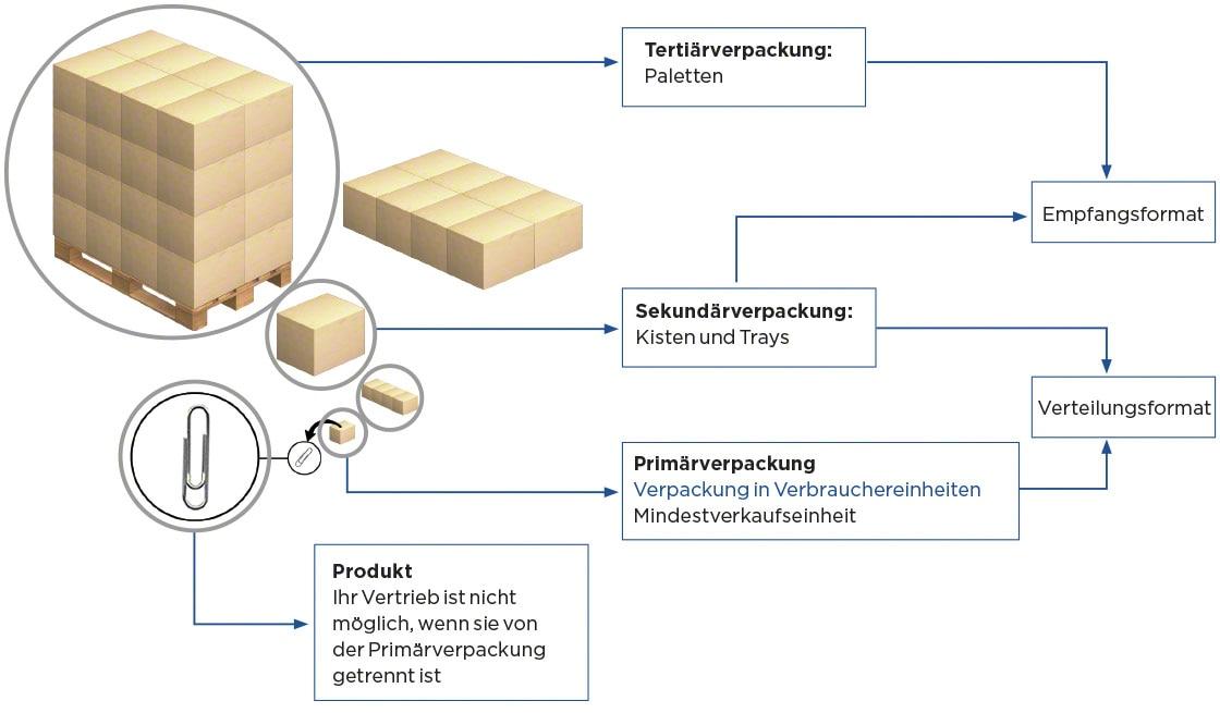 Verpackungsarten: Tertiär-, Sekundär- und Primärverpackungen.