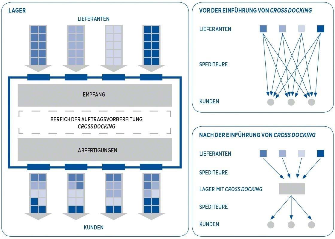 Die Lieferkette vor und nach der Anwendung von Cross Docking