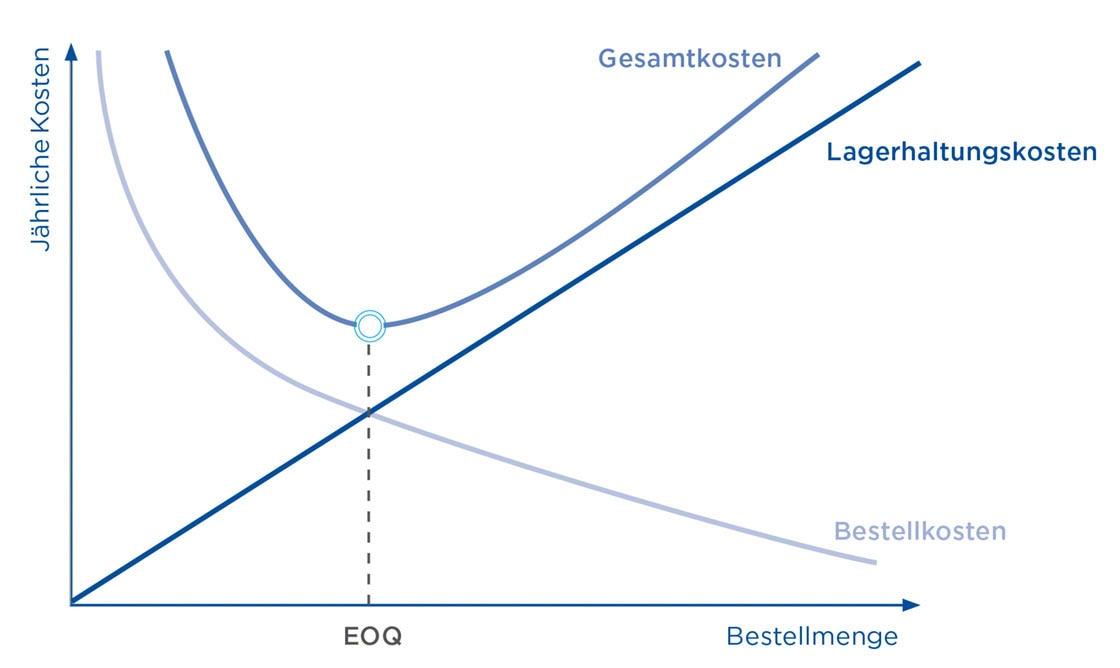 Die optimale Bestellmenge ergibt sich aus verschiedenen Variablen wie Bestellmenge oder jährlichen Kosten