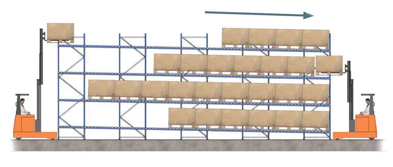 Ein- und Ausgang der Produkte in einem Lagersystem mit Durchlaufregalen.