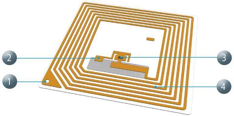 Der große Vorteil der RFID-Technologie ist dessen Lesegeschwindigkeit.