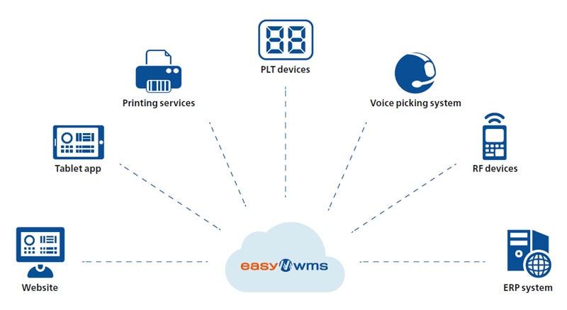 Cloud-Computing als Partner der Lieferkette