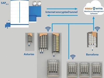 Casintra und die Vorteile der Verwaltung eines Logistiknetzwerks mit mehreren Kunden und mehreren Lagern mit Easy WMS