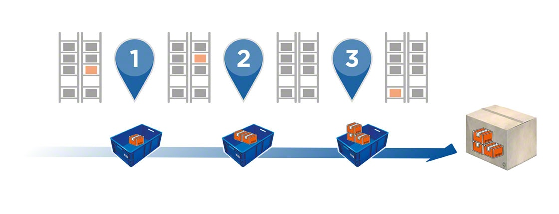 En el picking por zonas secuencial el contenedor que conforma el pedido recorre las diferentes áreas de almacenaje