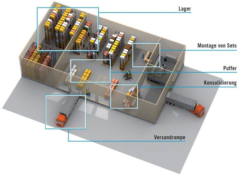 Die LVS verwaltet die unterschiedlichen Lageraktivitäten, um eine bestmögliche Nutzung der Ressourcen zu gewährleisten.