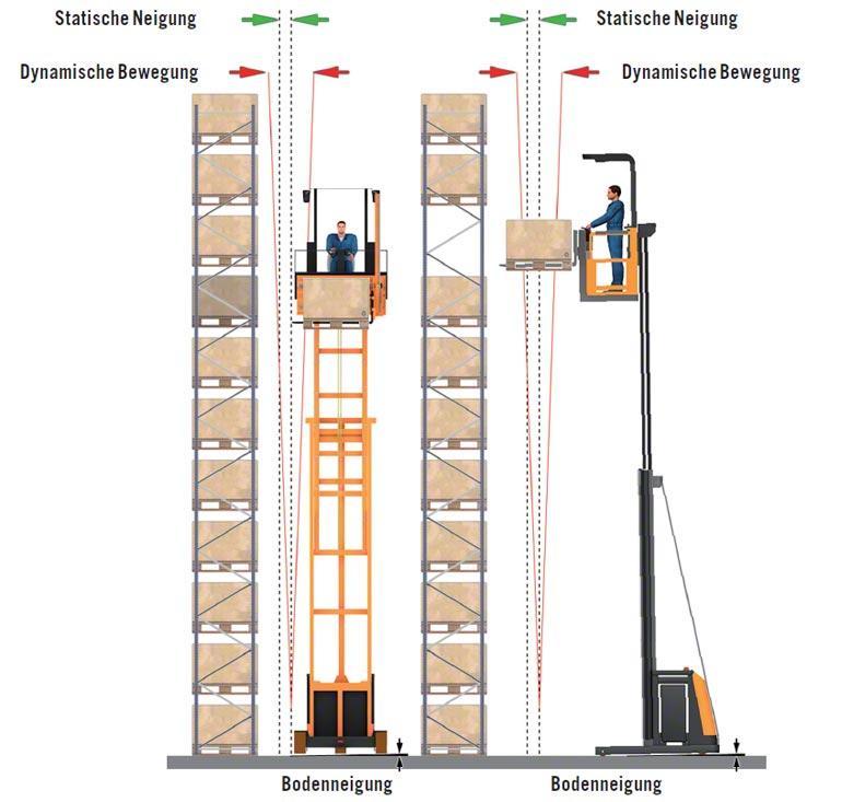 Auswirkungen der Nivellierung des Lagerbodens auf die Regale.