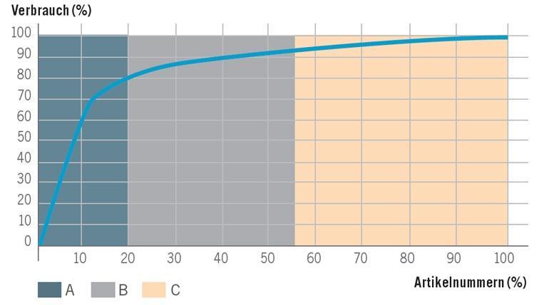 Pareto Chart Lagerlogistik.