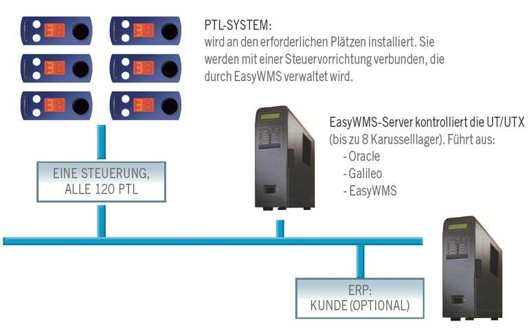 Pick-to-Light und Put-to-Light Systeme