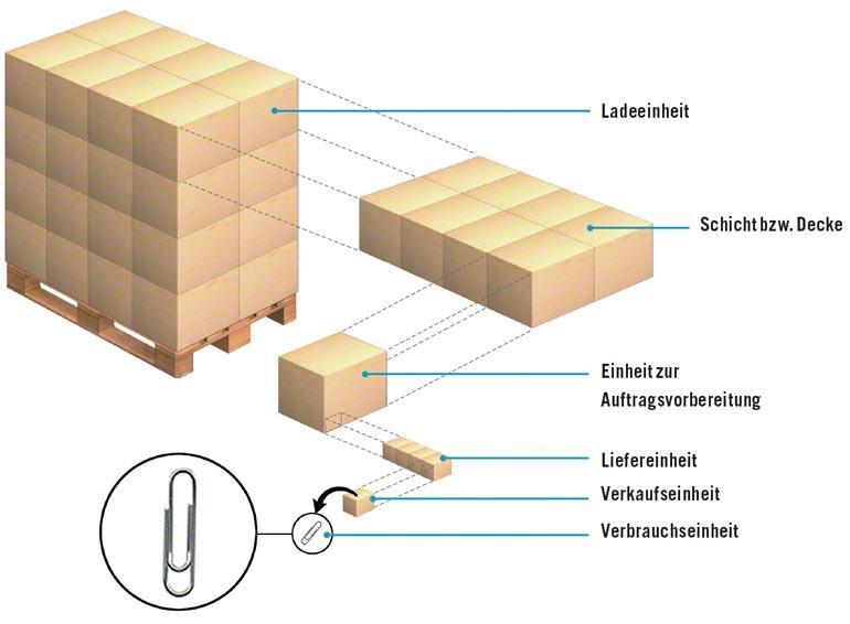 Unterteilungen der Ladeeinheiten im Verlauf des logistischen Lebenszyklus.